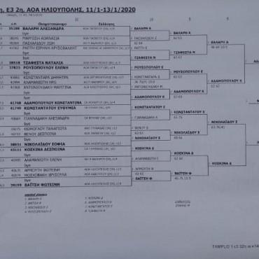 Αποτελέσματα Τουρνουά 1ο Ε3 ΙΑ Ένωσης 12 – 16 Α-Κ